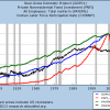 Manufacturing Employment, GDP